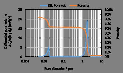 水銀圧入法によるポア分布例