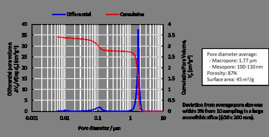 水銀圧入法によるポア分布測定例