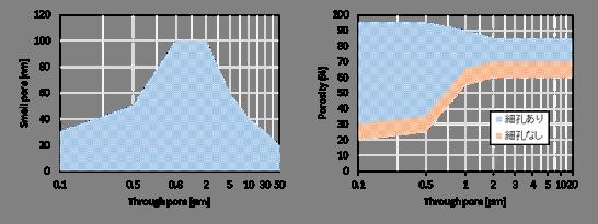 貫通孔径・細孔径・空隙率の制御可能範囲