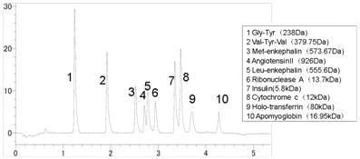 オクタデシル化シリカモノリスによるペプチド・蛋白質分離例