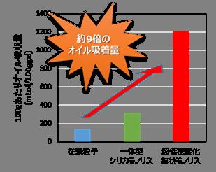 オイル吸収量グラフ